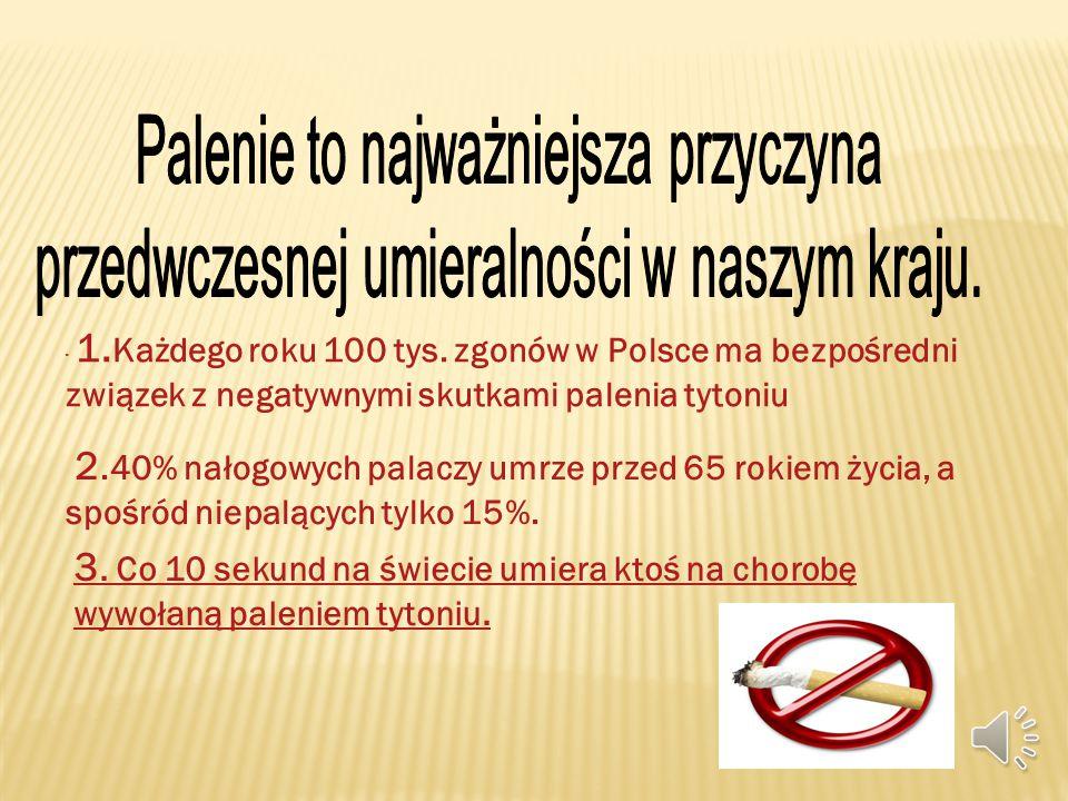 1.Około 10 mln Polaków pali regularnie 15-20 sztuk papierosów dziennie.