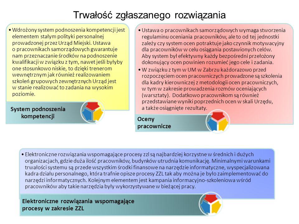 Trwałość zgłaszanego rozwiązania Wdrożony system podnoszenia kompetencji jest elementem stałym polityki personalnej prowadzonej przez Urząd Miejski. U
