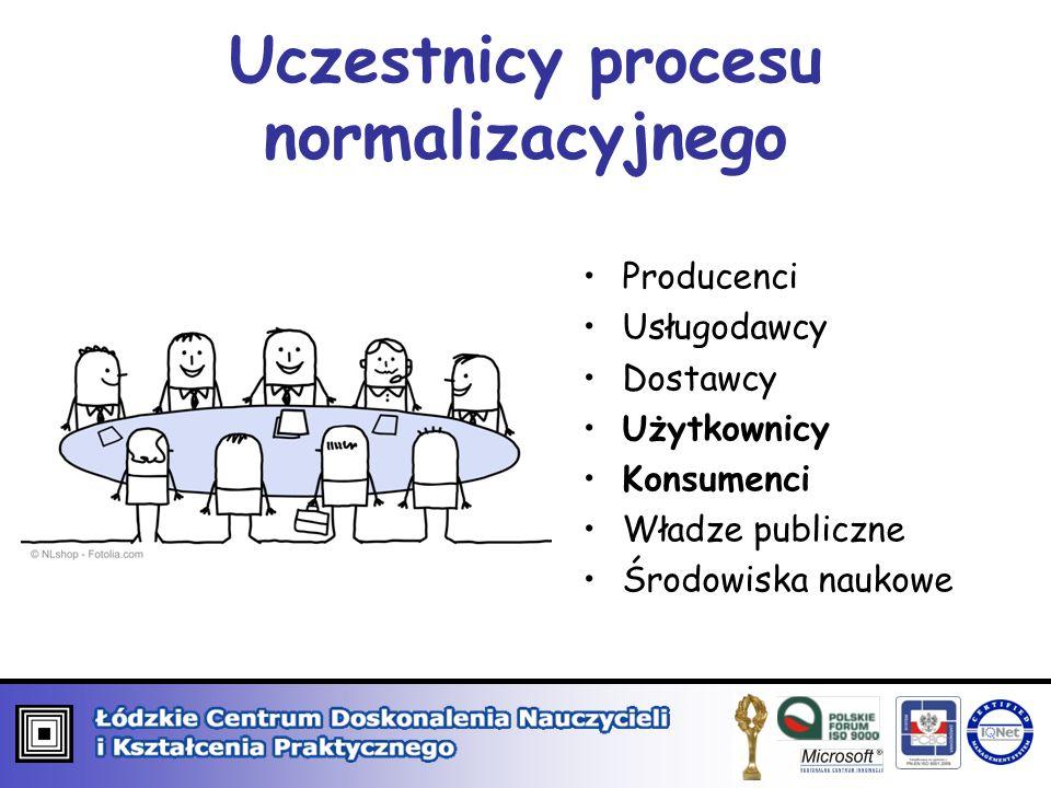 Uczestnicy procesu normalizacyjnego Producenci Usługodawcy Dostawcy Użytkownicy Konsumenci Władze publiczne Środowiska naukowe