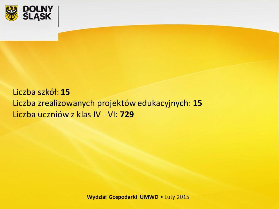Wydział Gospodarki UMWD Luty 2015 Liczba szkół: 15 Liczba zrealizowanych projektów edukacyjnych: 15 Liczba uczniów z klas IV - VI: 729
