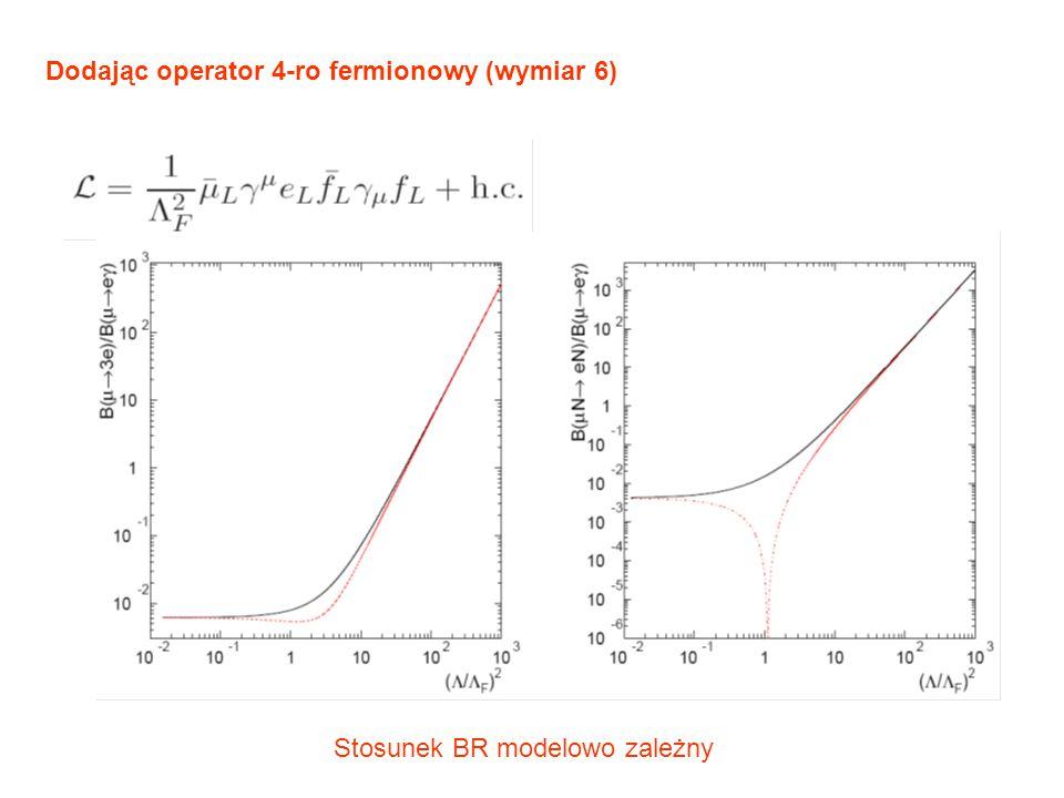 Dodając operator 4-ro fermionowy (wymiar 6) Stosunek BR modelowo zależny
