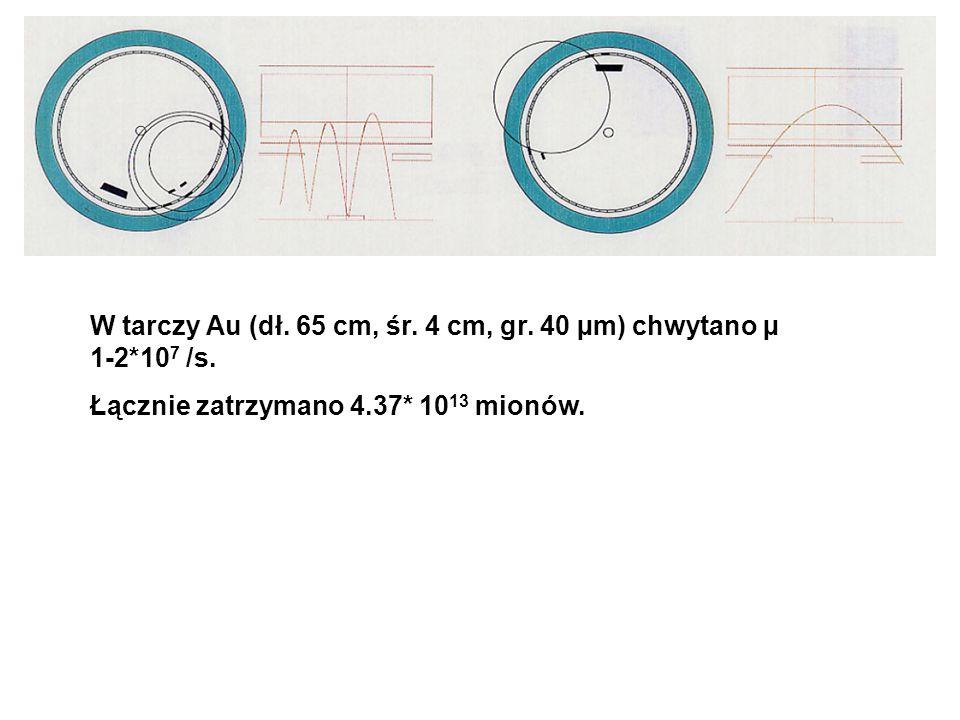 W tarczy Au (dł. 65 cm, śr. 4 cm, gr. 40 µm) chwytano µ 1-2*10 7 /s.