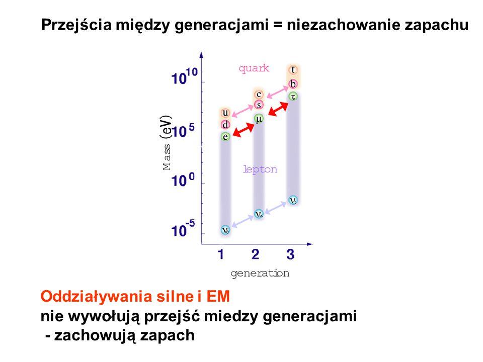 Przejścia między generacjami = niezachowanie zapachu Oddziaływania silne i EM nie wywołują przejść miedzy generacjami - zachowują zapach