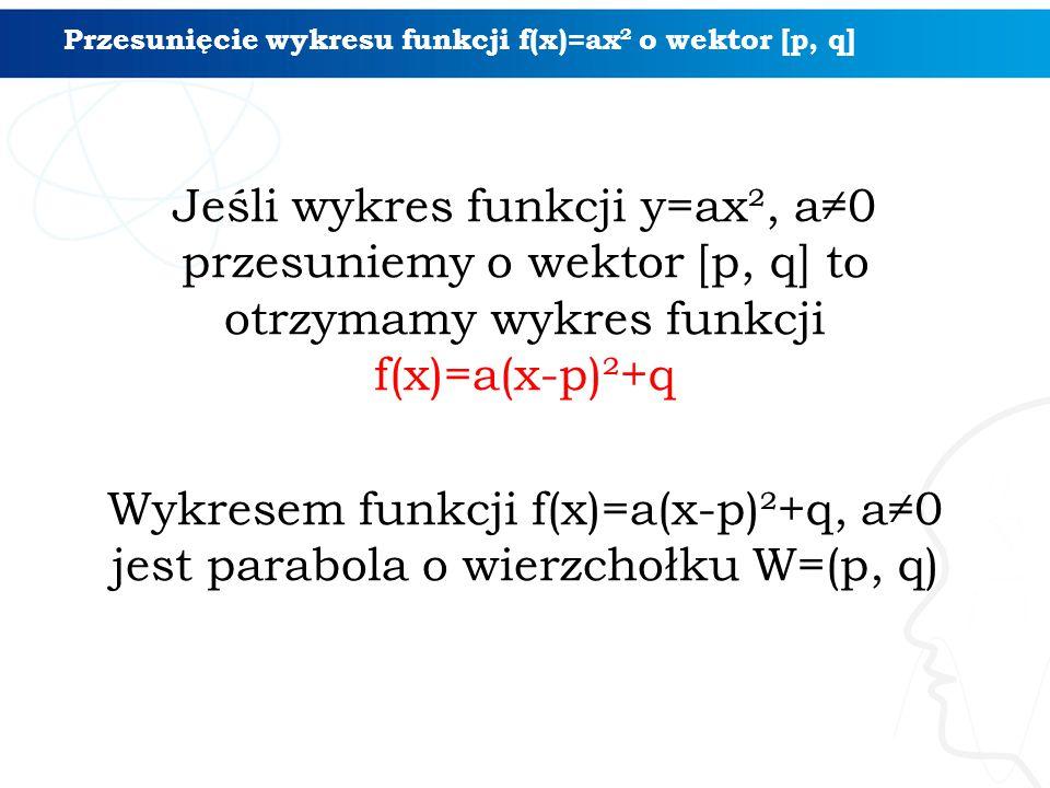 Jeśli wykres funkcji y=ax², a≠0 przesuniemy o wektor [p, q] to otrzymamy wykres funkcji f(x)=a(x-p)²+q Wykresem funkcji f(x)=a(x-p)²+q, a≠0 jest parabola o wierzchołku W=(p, q) Przesunięcie wykresu funkcji f(x)=ax² o wektor [p, q]