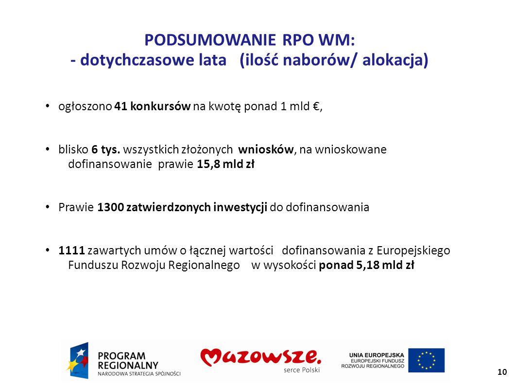 PODSUMOWANIE RPO WM: - dotychczasowe lata (ilość naborów/ alokacja) ogłoszono 41 konkursów na kwotę ponad 1 mld €, blisko 6 tys.