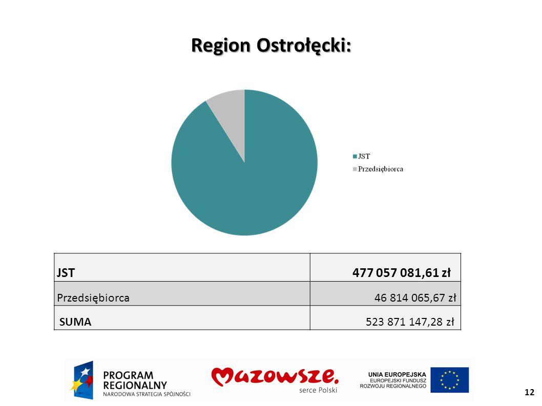 Region Ostrołęcki: Region Ostrołęcki: JST 477 057 081,61 zł Przedsiębiorca 46 814 065,67 zł SUMA 523 871 147,28 zł 12