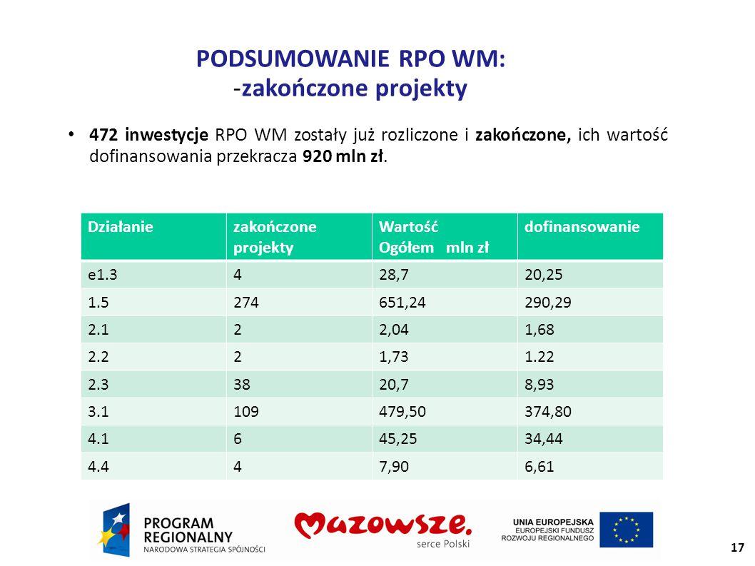 PODSUMOWANIE RPO WM: -zakończone projekty 472 inwestycje RPO WM zostały już rozliczone i zakończone, ich wartość dofinansowania przekracza 920 mln zł.