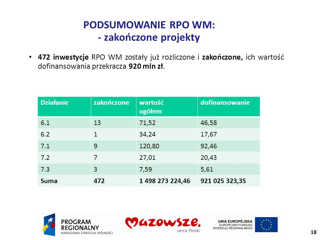 PODSUMOWANIE RPO WM: - zakończone projekty 472 inwestycje RPO WM zostały już rozliczone i zakończone, ich wartość dofinansowania przekracza 920 mln zł.