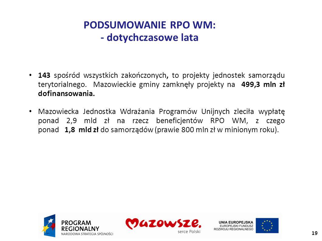 PODSUMOWANIE RPO WM: - dotychczasowe lata 143 spośród wszystkich zakończonych, to projekty jednostek samorządu terytorialnego.