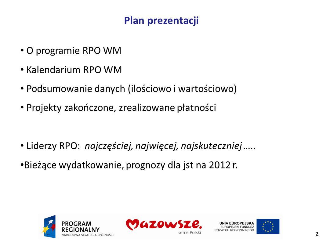 Plan prezentacji O programie RPO WM Kalendarium RPO WM Podsumowanie danych (ilościowo i wartościowo) Projekty zakończone, zrealizowane płatności Liderzy RPO: najczęściej, najwięcej, najskuteczniej …..