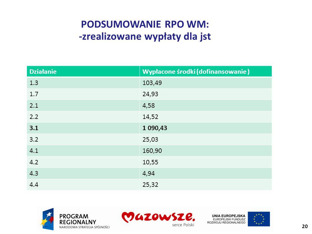 PODSUMOWANIE RPO WM: -zrealizowane wypłaty dla jst 20 DziałanieWypłacone środki (dofinansowanie ) 1.3103,49 1.724,93 2.14,58 2.214,52 3.11 090,43 3.225,03 4.1160,90 4.210,55 4.34,94 4.425,32
