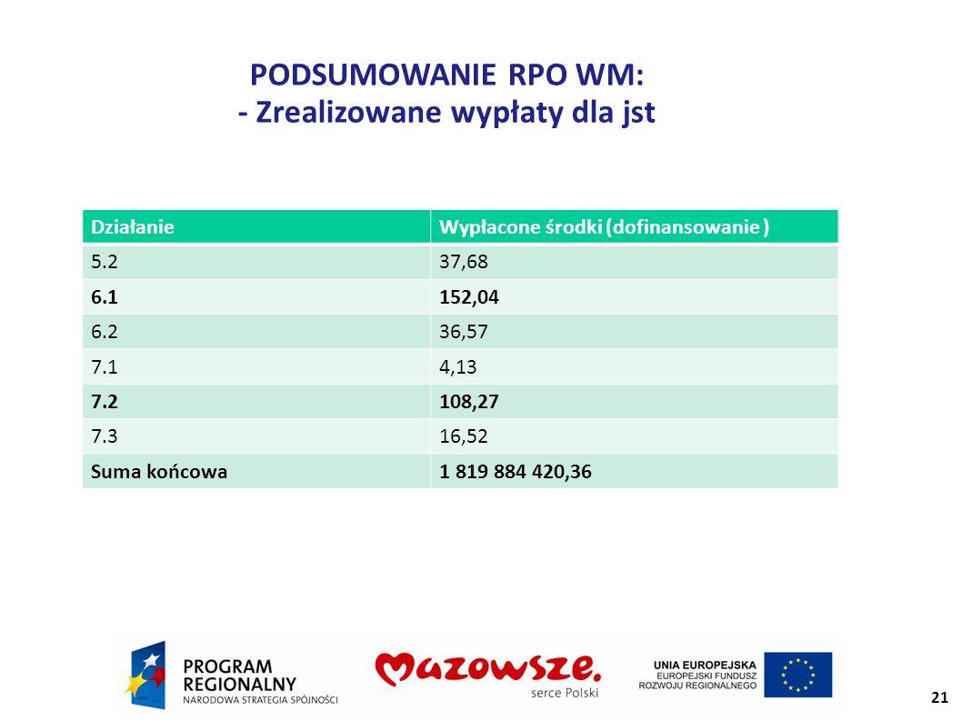 PODSUMOWANIE RPO WM: - Zrealizowane wypłaty dla jst 21 DziałanieWypłacone środki (dofinansowanie ) 5.237,68 6.1152,04 6.236,57 7.14,13 7.2108,27 7.316,52 Suma końcowa1 819 884 420,36