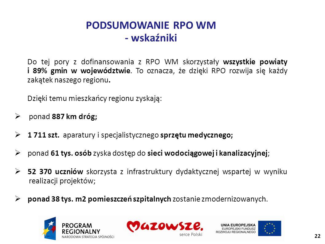 PODSUMOWANIE RPO WM - wskaźniki Do tej pory z dofinansowania z RPO WM skorzystały wszystkie powiaty i 89% gmin w województwie.