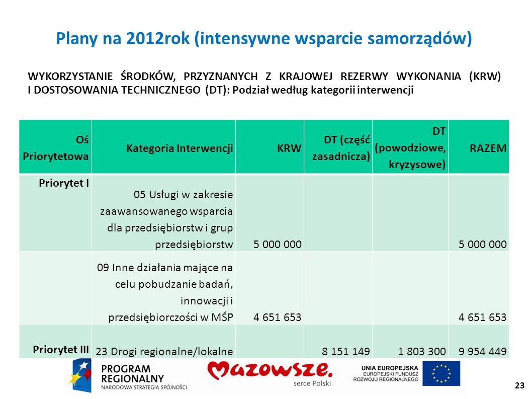 Plany na 2012rok (intensywne wsparcie samorządów) WYKORZYSTANIE ŚRODKÓW, PRZYZNANYCH Z KRAJOWEJ REZERWY WYKONANIA (KRW) I DOSTOSOWANIA TECHNICZNEGO (DT): Podział według kategorii interwencji Oś Priorytetowa Kategoria InterwencjiKRW DT (część zasadnicza) DT (powodziowe, kryzysowe) RAZEM Priorytet I 05 Usługi w zakresie zaawansowanego wsparcia dla przedsiębiorstw i grup przedsiębiorstw5 000 000 09 Inne działania mające na celu pobudzanie badań, innowacji i przedsiębiorczości w MŚP4 651 653 Priorytet III 23 Drogi regionalne/lokalne 8 151 1491 803 3009 954 449 23