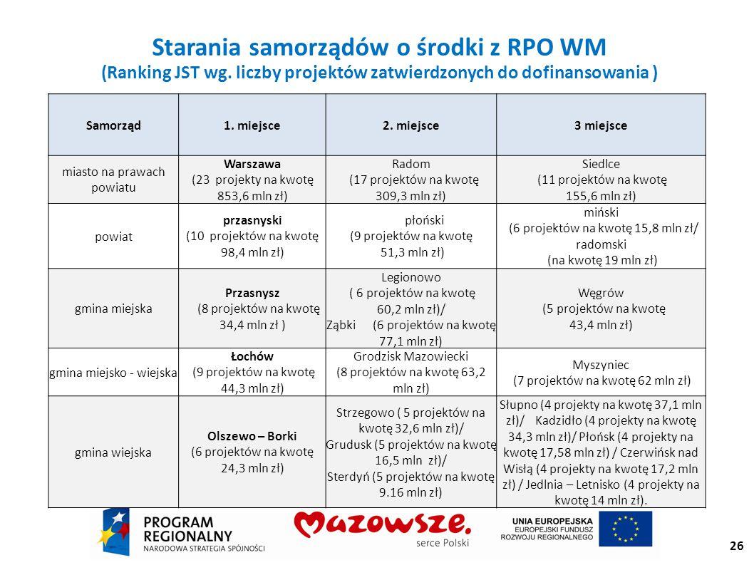 Starania samorządów o środki z RPO WM (Ranking JST wg.