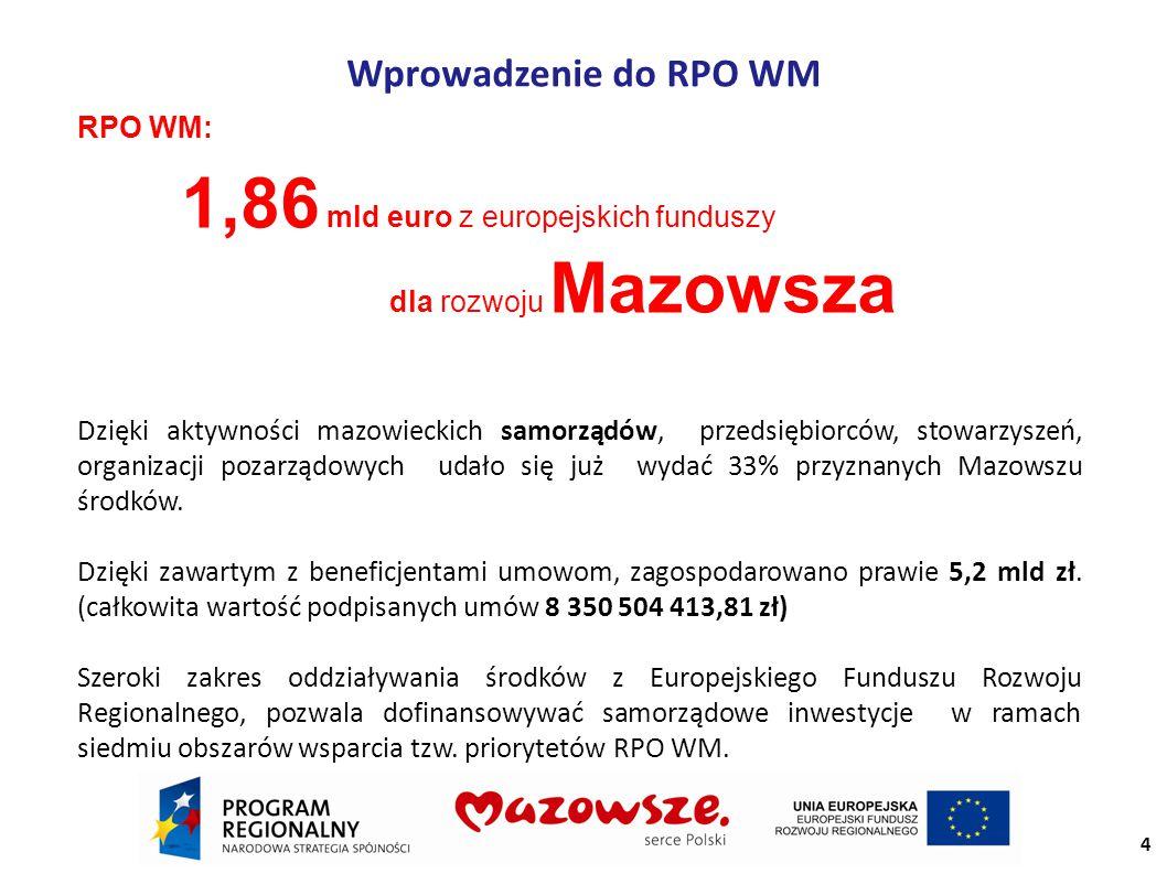 Wprowadzenie do RPO WM RPO WM: 1,86 mld euro z europejskich funduszy dla rozwoju Mazowsza Dzięki aktywności mazowieckich samorządów, przedsiębiorców, stowarzyszeń, organizacji pozarządowych udało się już wydać 33% przyznanych Mazowszu środków.