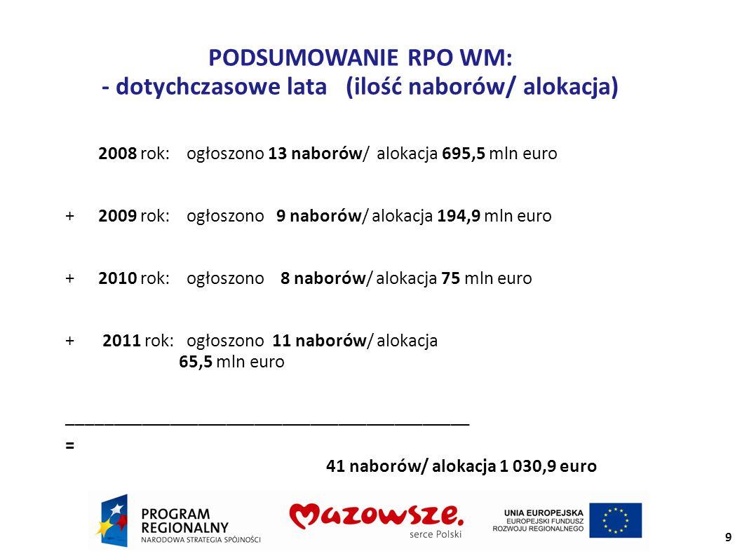 PODSUMOWANIE RPO WM: - dotychczasowe lata (ilość naborów/ alokacja) 2008 rok: ogłoszono 13 naborów/ alokacja 695,5 mln euro +2009 rok: ogłoszono 9 naborów/ alokacja 194,9 mln euro +2010 rok: ogłoszono 8 naborów/ alokacja 75 mln euro + 2011 rok: ogłoszono 11 naborów/ alokacja 65,5 mln euro ─────────────────────────────────────────── = 41 naborów/ alokacja 1 030,9 euro 9