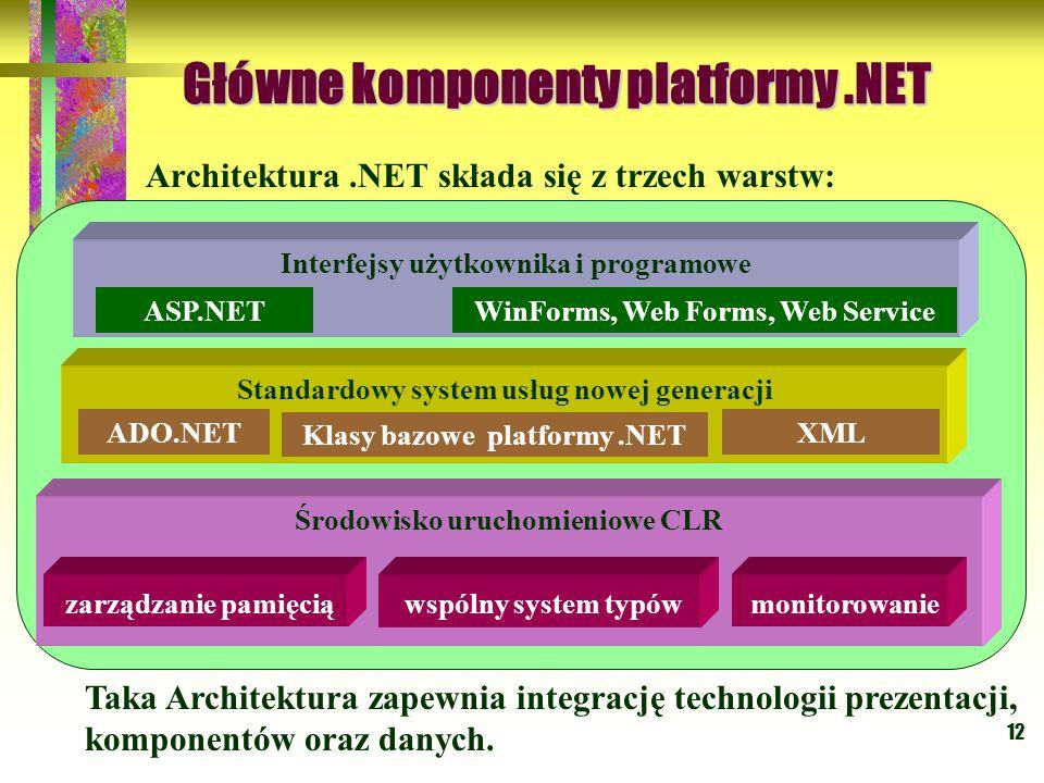 12 Główne komponenty platformy.NET Architektura.NET składa się z trzech warstw: Środowisko uruchomieniowe CLR zarządzanie pamięcią wspólny system typów monitorowanie Standardowy system usług nowej generacji XMLADO.NET Klasy bazowe platformy.NET Interfejsy użytkownika i programowe ASP.NETWinForms, Web Forms, Web Service Taka Architektura zapewnia integrację technologii prezentacji, komponentów oraz danych.