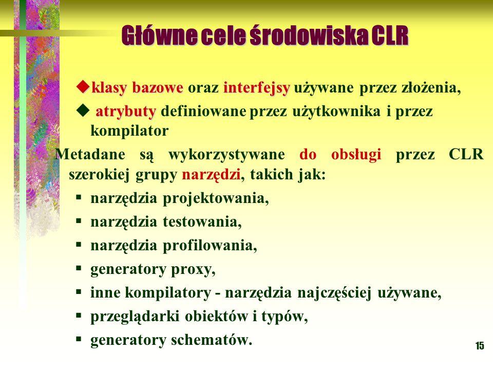 15 Główne cele środowiska CLR Główne cele środowiska CLR  klasy bazoweinterfejsy  klasy bazowe oraz interfejsy używane przez złożenia, atrybuty  atrybuty definiowane przez użytkownika i przez kompilator Metadane są wykorzystywane do obsługi przez CLR szerokiej grupy narzędzi, takich jak:  narzędzia projektowania,  narzędzia testowania,  narzędzia profilowania,  generatory proxy,  inne kompilatory - narzędzia najczęściej używane,  przeglądarki obiektów i typów,  generatory schematów.