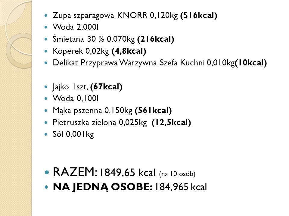 Zupa szparagowa KNORR 0,120kg (516kcal) Woda 2,000l Śmietana 30 % 0,070kg (216kcal) Koperek 0,02kg (4,8kcal) Delikat Przyprawa Warzywna Szefa Kuchni 0,010kg(10kcal) Jajko 1szt, (67kcal) Woda 0,100l Mąka pszenna 0,150kg (561kcal) Pietruszka zielona 0,025kg (12,5kcal) Sól 0,001kg RAZEM: 1849,65 kcal (na 10 osób) NA JEDNĄ OSOBE: 184,965 kcal