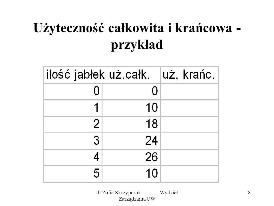 dr Zofia Skrzypczak Wydział Zarządzania UW 9 Użyteczność całkowita - wykres