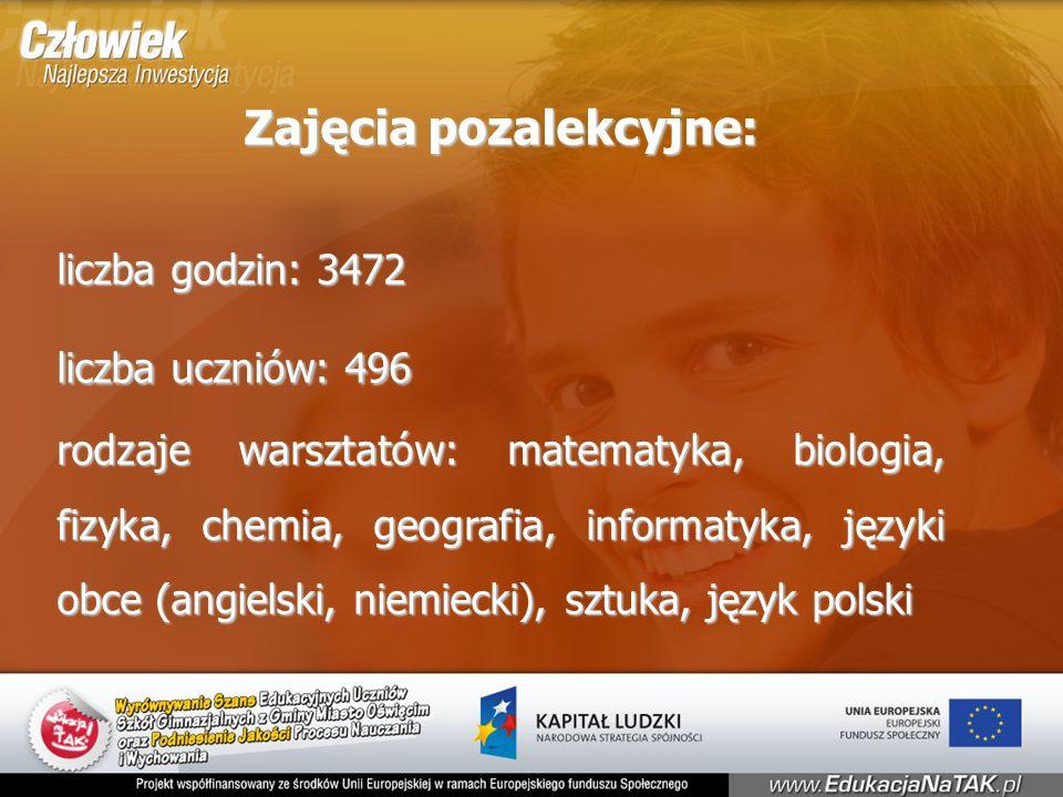 Zajęcia pozalekcyjne: liczba godzin: 3472 liczba uczniów: 496 rodzaje warsztatów: matematyka, biologia, fizyka, chemia, geografia, informatyka, języki obce (angielski, niemiecki), sztuka, język polski