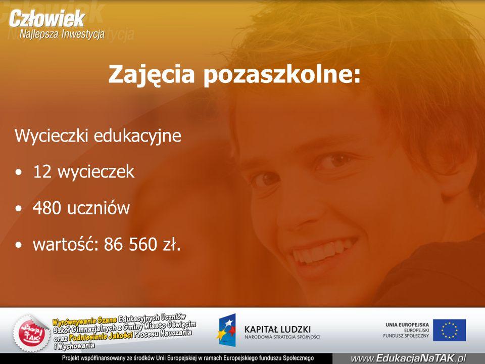 Zajęcia pozaszkolne: Wycieczki edukacyjne 12 wycieczek 480 uczniów wartość: 86 560 zł.