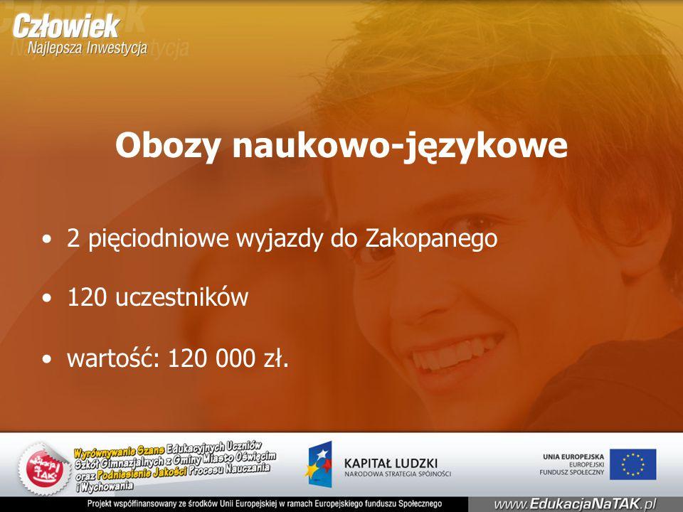 Obozy naukowo-językowe 2 pięciodniowe wyjazdy do Zakopanego 120 uczestników wartość: 120 000 zł.