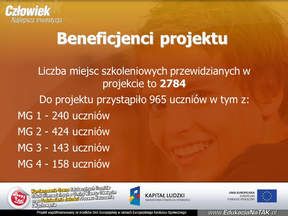 Beneficjenci projektu Liczba miejsc szkoleniowych przewidzianych w projekcie to 2784 Do projektu przystąpiło 965 uczniów w tym z: MG 1 - 240 uczniów MG 2 - 424 uczniów MG 3 - 143 uczniów MG 4 - 158 uczniów