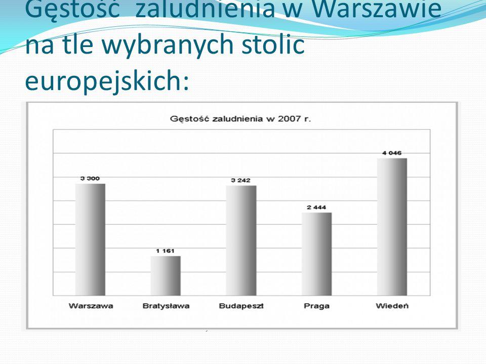 Warszawa leży na nizinie mazowieckiej na rzeką Wisłą,od 1596r. jest stolicą Polski. Obecnie jest to największe i najważniejsze miasto w kraju. W Warsz