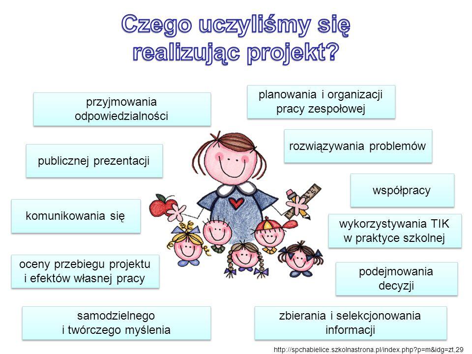 rozwiązywania problemów podejmowania decyzji komunikowania się przyjmowania odpowiedzialności samodzielnego i twórczego myślenia planowania i organizacji pracy zespołowej zbierania i selekcjonowania informacji współpracy publicznej prezentacji oceny przebiegu projektu i efektów własnej pracy http://spchabielice.szkolnastrona.pl/index.php?p=m&idg=zt,29 wykorzystywania TIK w praktyce szkolnej