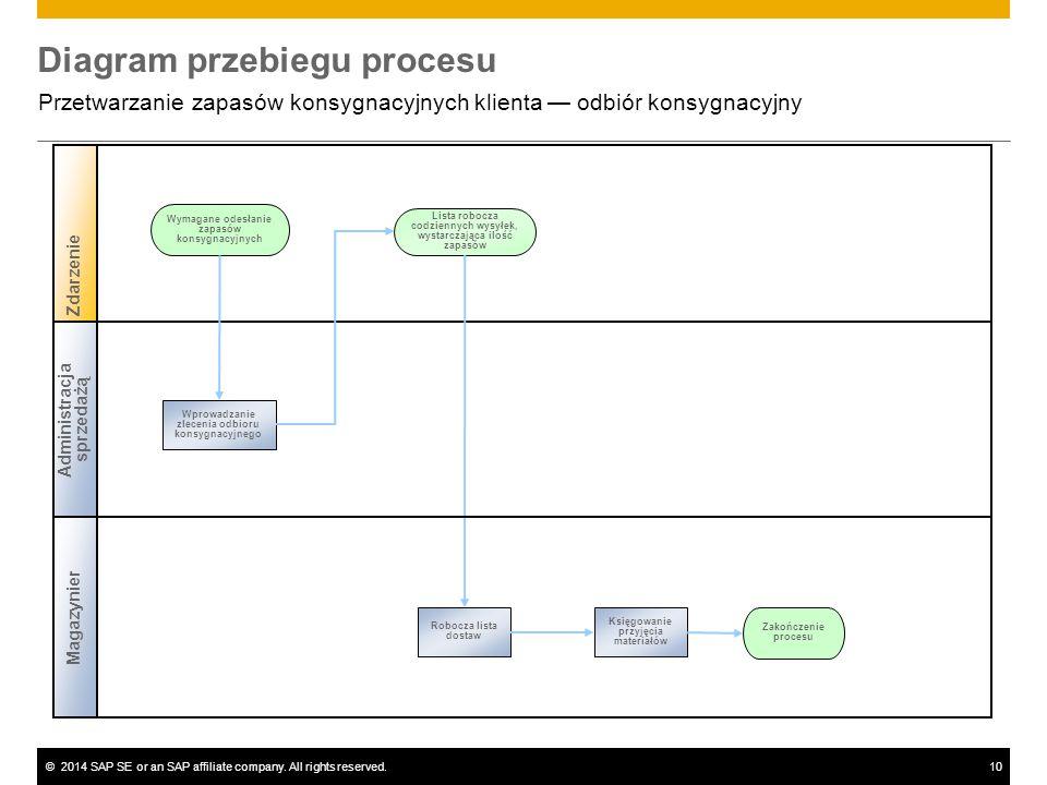 ©2014 SAP SE or an SAP affiliate company. All rights reserved.10 Diagram przebiegu procesu Przetwarzanie zapasów konsygnacyjnych klienta — odbiór kons