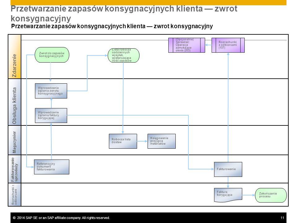 ©2014 SAP SE or an SAP affiliate company. All rights reserved.11 Przetwarzanie zapasów konsygnacyjnych klienta — zwrot konsygnacyjny Rozrachunki zodbi