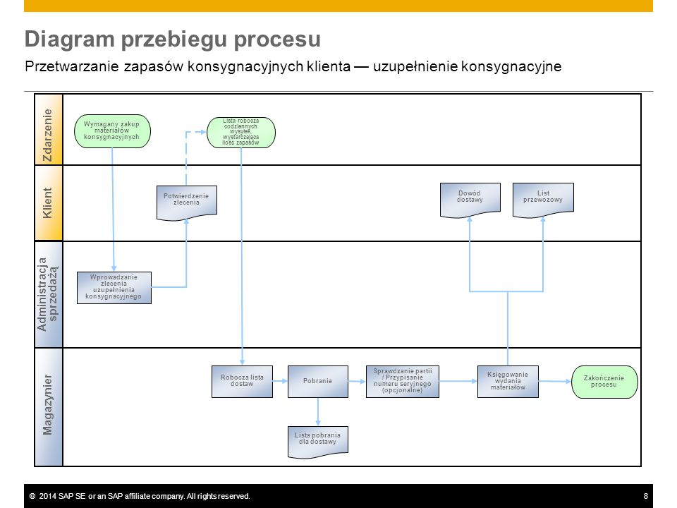 ©2014 SAP SE or an SAP affiliate company. All rights reserved.8 Diagram przebiegu procesu Przetwarzanie zapasów konsygnacyjnych klienta — uzupełnienie