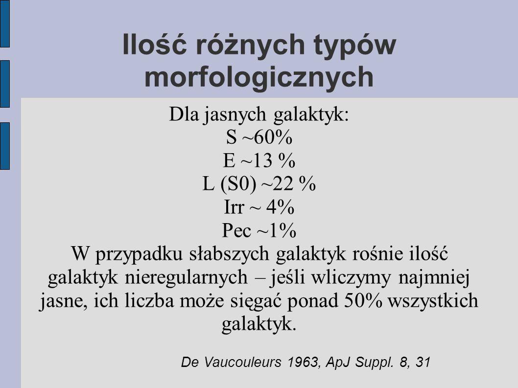 Ilość różnych typów morfologicznych Dla jasnych galaktyk: S ~60% E ~13 % L (S0) ~22 % Irr ~ 4% Pec ~1% W przypadku słabszych galaktyk rośnie ilość galaktyk nieregularnych – jeśli wliczymy najmniej jasne, ich liczba może sięgać ponad 50% wszystkich galaktyk.