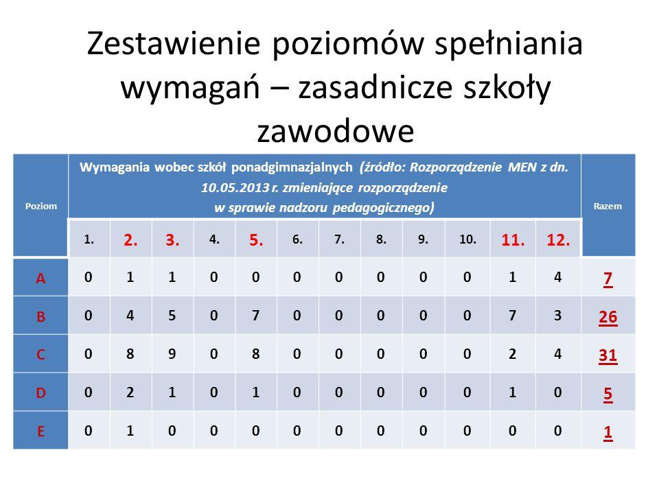 Zestawienie poziomów spełniania wymagań – zasadnicze szkoły zawodowe Poziom Wymagania wobec szkół ponadgimnazjalnych (źródło: Rozporządzenie MEN z dn.