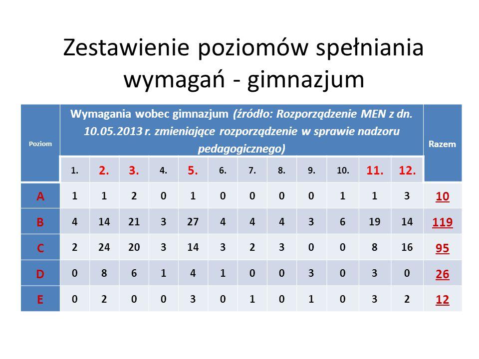 Zestawienie poziomów spełniania wymagań - gimnazjum Poziom Wymagania wobec gimnazjum (źródło: Rozporządzenie MEN z dn.