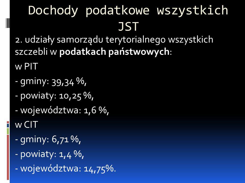Dochody podatkowe wszystkich JST 2. udziały samorządu terytorialnego wszystkich szczebli w podatkach państwowych: w PIT - gminy: 39,34 %, - powiaty: 1