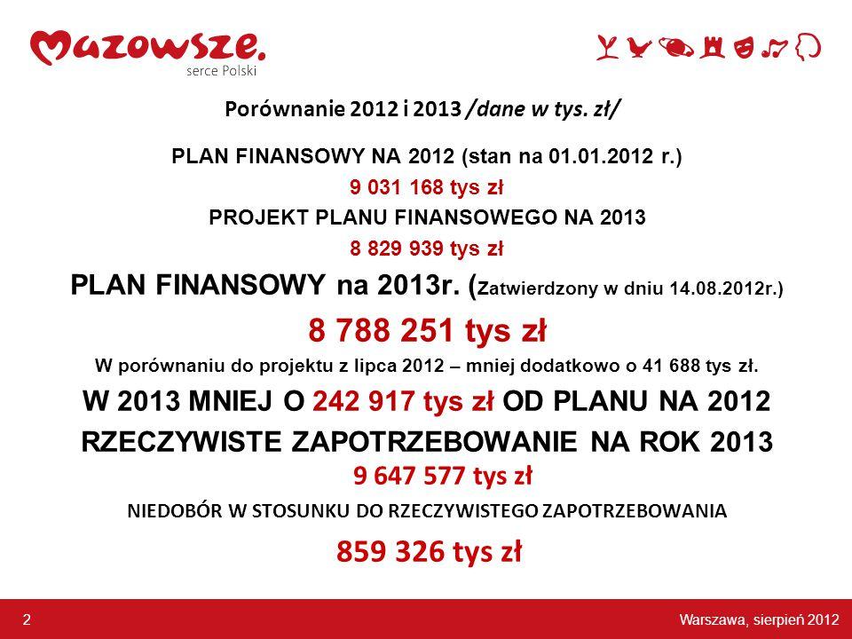 Warszawa, sierpień 2012 2 Porównanie 2012 i 2013 /dane w tys.