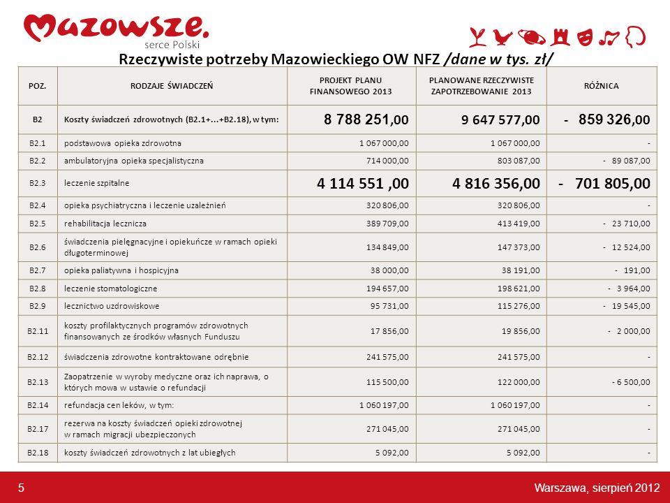 Warszawa, sierpień 2012 5 Rzeczywiste potrzeby Mazowieckiego OW NFZ /dane w tys.