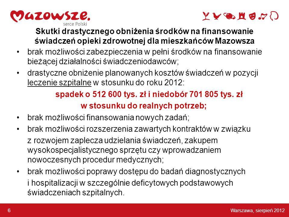 Warszawa, sierpień 2012 6 Skutki drastycznego obniżenia środków na finansowanie świadczeń opieki zdrowotnej dla mieszkańców Mazowsza brak możliwości zabezpieczenia w pełni środków na finansowanie bieżącej działalności świadczeniodawców; drastyczne obniżenie planowanych kosztów świadczeń w pozycji leczenie szpitalne w stosunku do roku 2012: spadek o 512 600 tys.