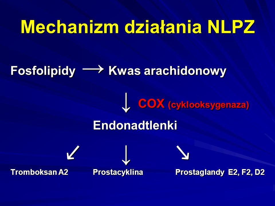 Mechanizm działania NLPZ Fosfolipidy → Kwas arachidonowy ↓ COX (cyklooksygenaza) Endonadtlenki ↙ ↓ ↘ Tromboksan A2ProstacyklinaProstaglandy E2, F2, D2