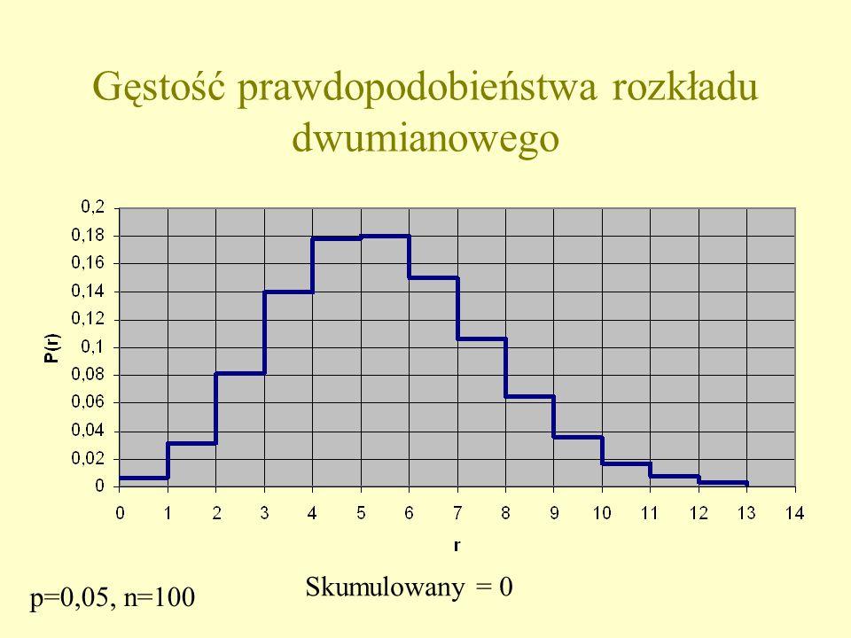 Gęstość prawdopodobieństwa rozkładu dwumianowego Skumulowany = 0 p=0,05, n=100