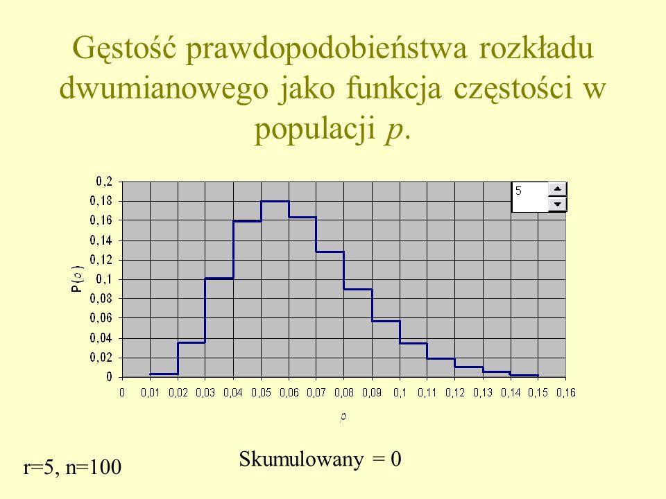 Gęstość prawdopodobieństwa rozkładu dwumianowego jako funkcja częstości w populacji p.