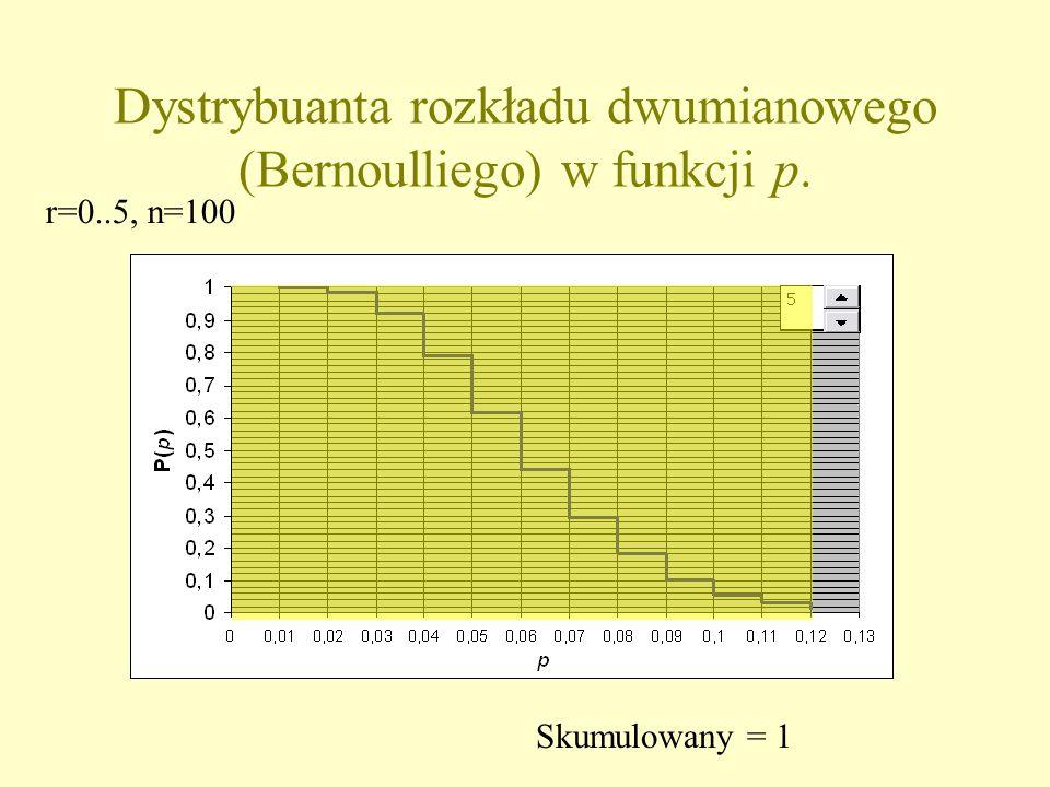 Dystrybuanta rozkładu dwumianowego (Bernoulliego) w funkcji p. Skumulowany = 1 r=0..5, n=100