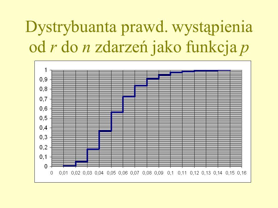Dystrybuanta prawd. wystąpienia od r do n zdarzeń jako funkcja p