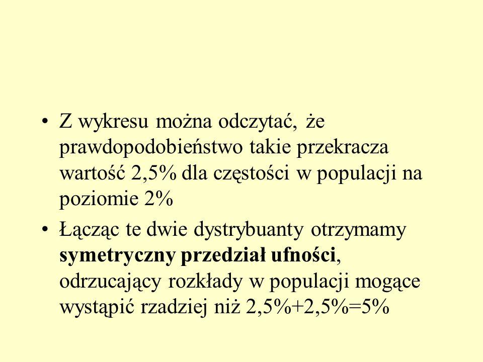 Z wykresu można odczytać, że prawdopodobieństwo takie przekracza wartość 2,5% dla częstości w populacji na poziomie 2% Łącząc te dwie dystrybuanty otrzymamy symetryczny przedział ufności, odrzucający rozkłady w populacji mogące wystąpić rzadziej niż 2,5%+2,5%=5%