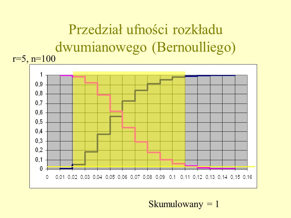 Przedział ufności rozkładu dwumianowego (Bernoulliego) Skumulowany = 1 r=5, n=100