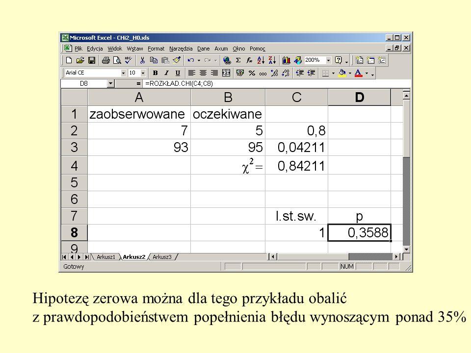Hipotezę zerowa można dla tego przykładu obalić z prawdopodobieństwem popełnienia błędu wynoszącym ponad 35%