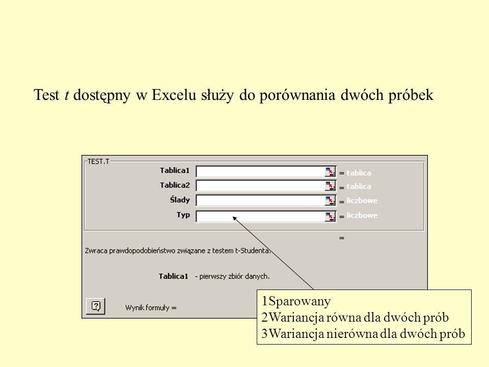 Test t dostępny w Excelu służy do porównania dwóch próbek 1Sparowany 2Wariancja równa dla dwóch prób 3Wariancja nierówna dla dwóch prób